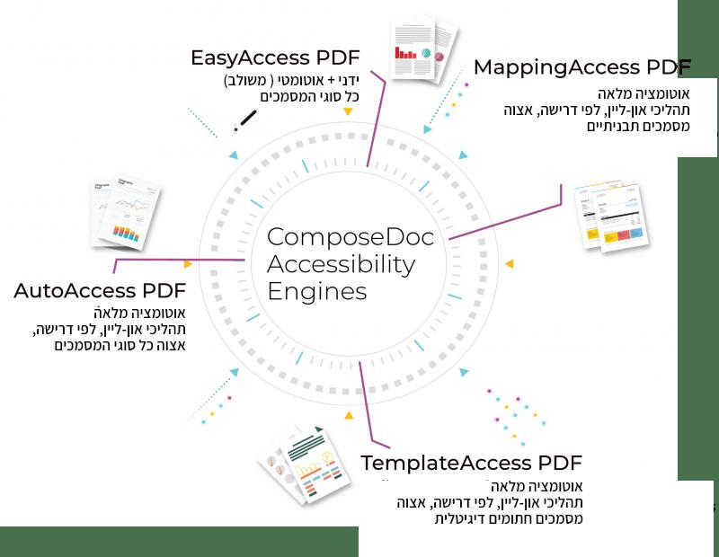 הנגשת מסמכים באמצעות ComposeDoc
